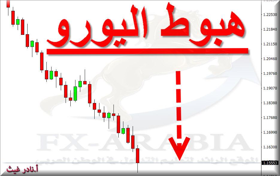 هبوط اليورو