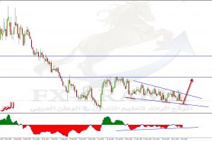 اليورو باوند